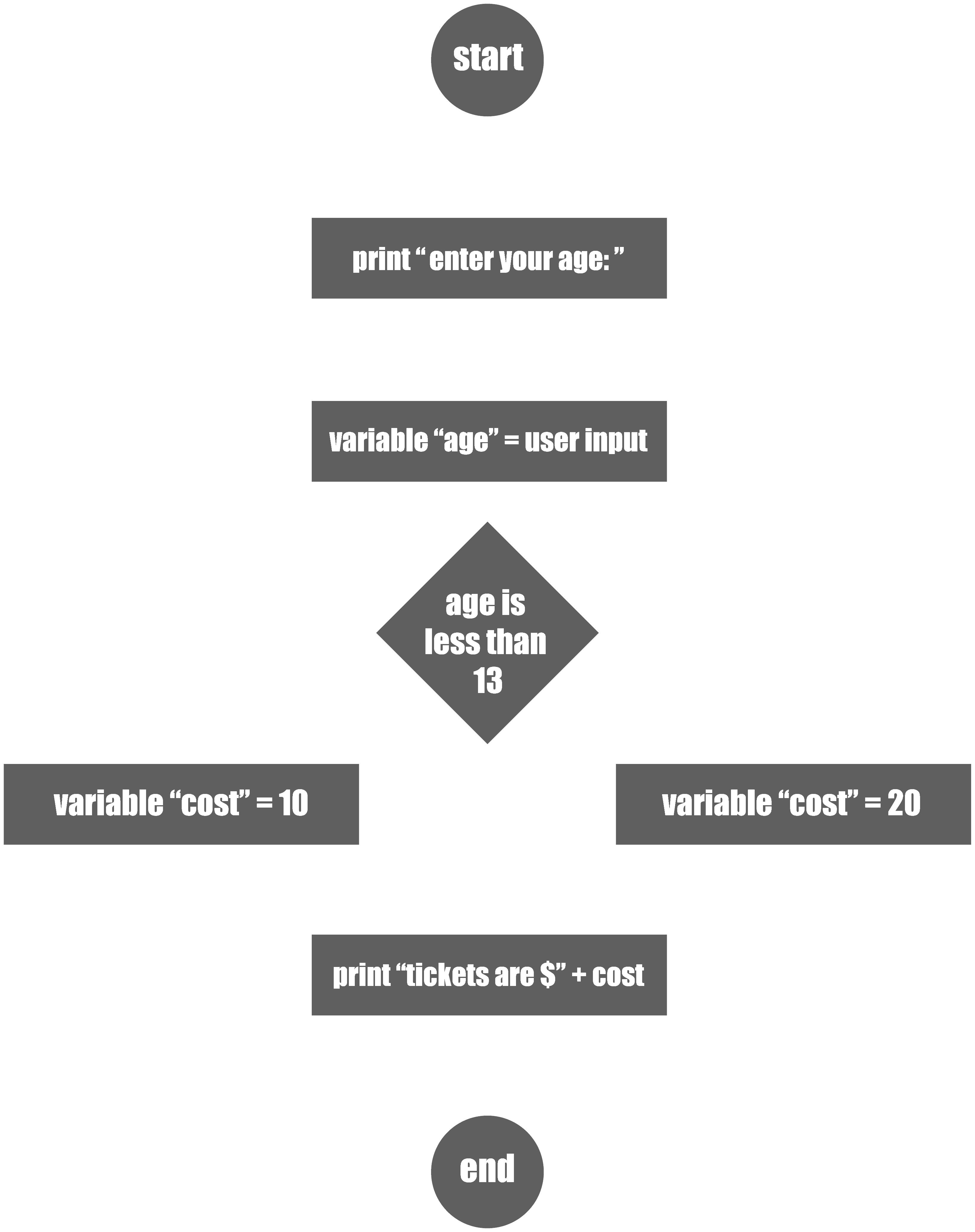 data flowchart